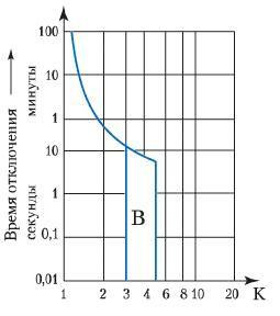 кривая типа B