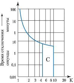 кривая типа C