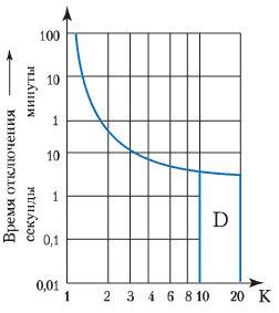 кривая типа D